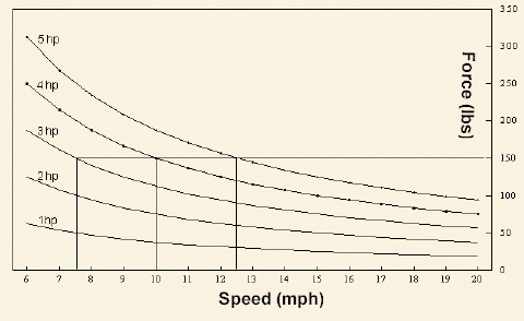 speed_vs_force